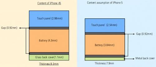 iphone 5 epaisseur iPh iPhone 5 : 15 pour cent dépaisseur en moins ?