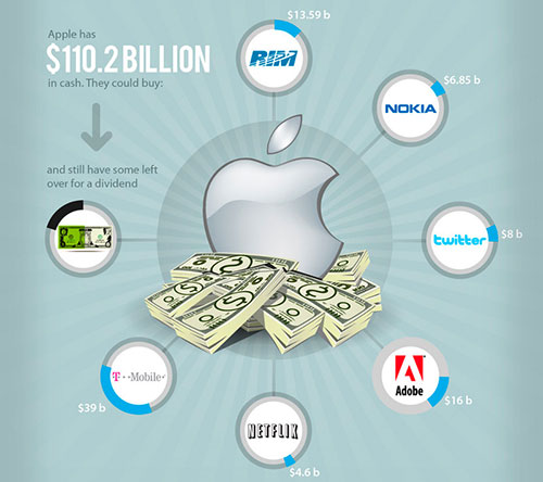 Apple by the Numbers 5004 Que pourrait faire Apple de sa richesse ?