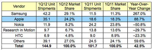 idc 1Q12 smartphones Apple numero 3 sur le marché du smartphone avec 8,8%