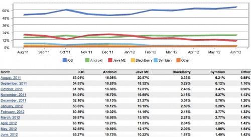 ios 65 juin 500x273 iOS Web reste confortablement devant et atteint 65% de part de marché en juin