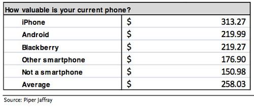 iphone valeur LiPhone a plus de valeur que les Android selon vous