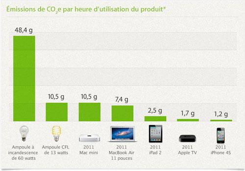 product graph 20110909 Apple présente les produits éligibles au programme EPEAT
