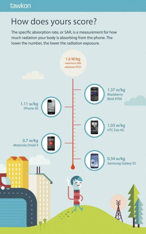 sar LiPhone 4S émet trois fois plus de rayonnements que le Samsung Galaxy S3