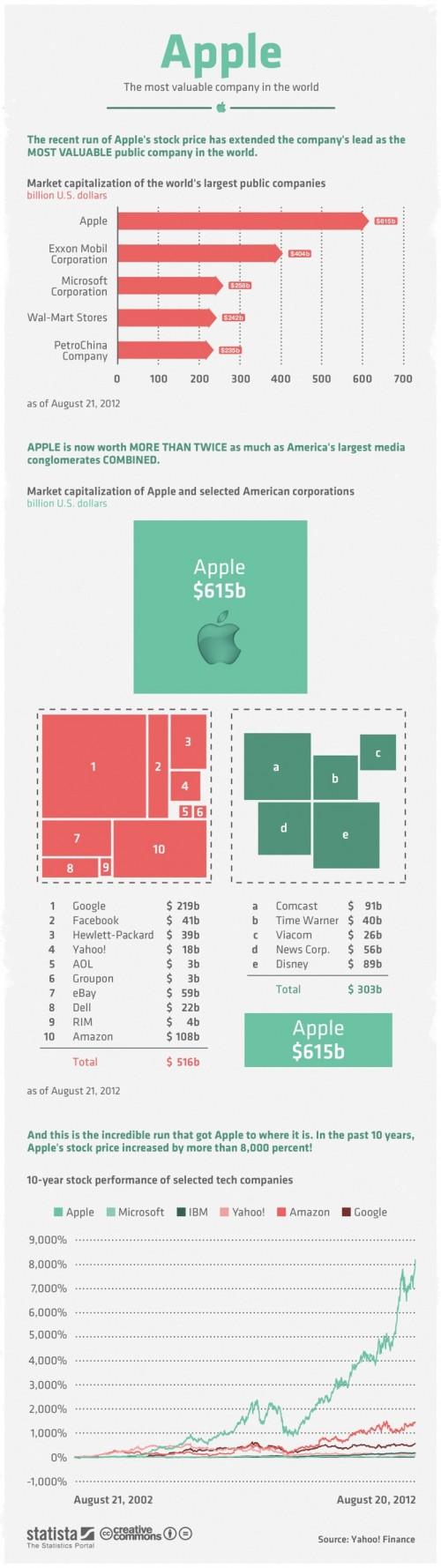 Graphique : Apple, la firme la plus précieuse du monde