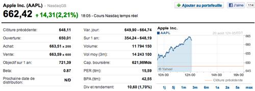 action apple AAPL (Apple) dépasse le record historique de Microsoft
