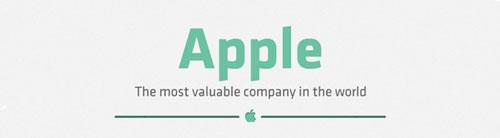 apple most valuable Graphique : Apple, la firme la plus précieuse du monde