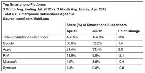 apple Apple : 1/3 des parts de marché aux Etats Unis