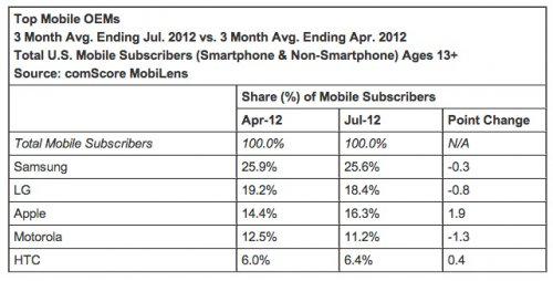 apple1 Apple : 1/3 des parts de marché aux Etats Unis