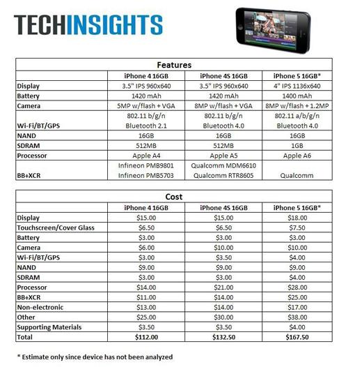 iphone5 bom comparison 702 iPhone 5 : la facture des composants est de 127 €