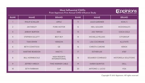 Pill Schiller élu le plus influent Chef Marketing