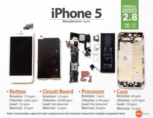 iphone5 HSChemAn a1f18 LiPhone 5 passable côté environnement