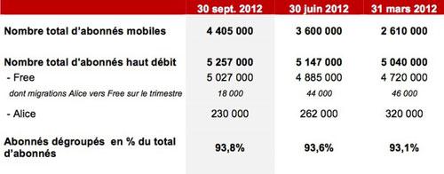 free1 4,4 millions dabonnés chez Free Mobile