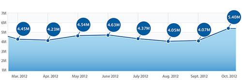 app Les téléchargements dapplications en hausse au mois dOctobre