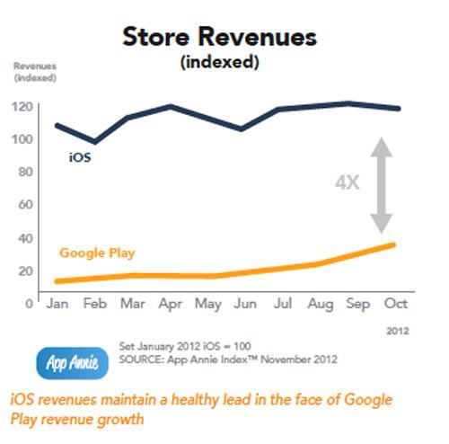 google Google Play Store : des revenus en hausse