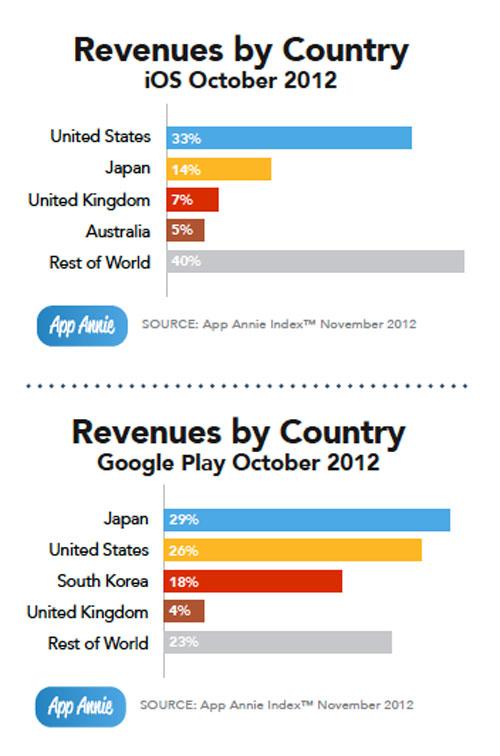 revenus Google Play Store : des revenus en hausse
