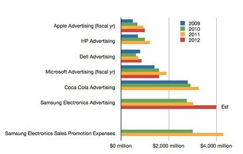 samsiung Les dépenses publicitaires de Samsung atypiques