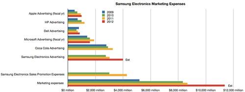 samsung2 Les dépenses publicitaires de Samsung atypiques