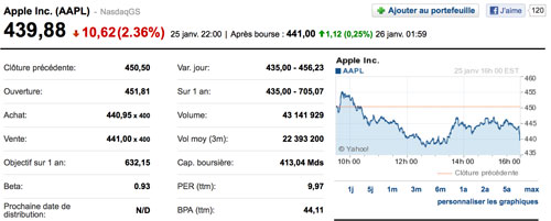 apple2 Exxon Mobil repasse devant Apple