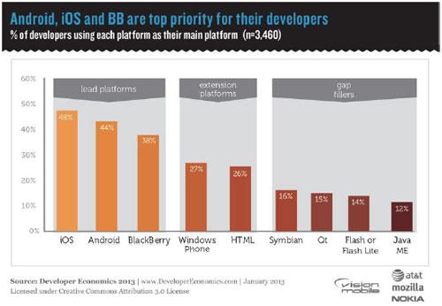 iOS developpeur 20132 Les développeurs préfèrent toujours iOS