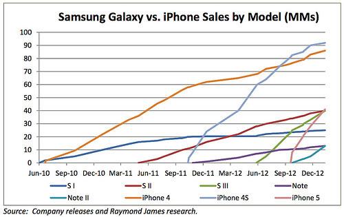 iphone ventes samasung galaxy s 2 LiPhone distance Samsung Galaxy sur les ventes