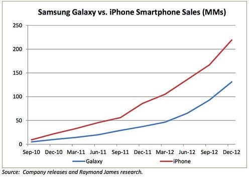 iphone ventes samasung galaxy s LiPhone distance Samsung Galaxy sur les ventes