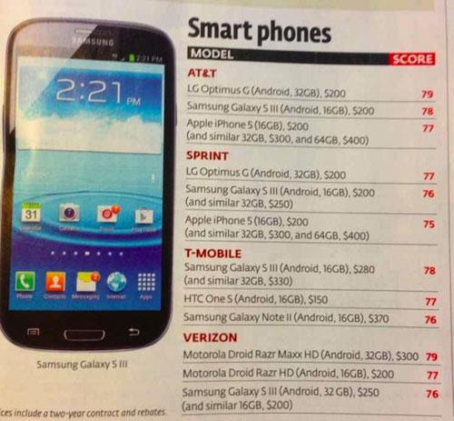 iphone5 LiPhone 5 en bas du TOP 3 des smartphones les plus vendus