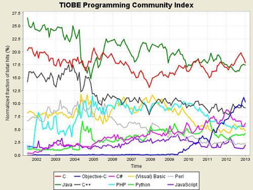 montee LObjective C dans le top 3 des langages de programmation