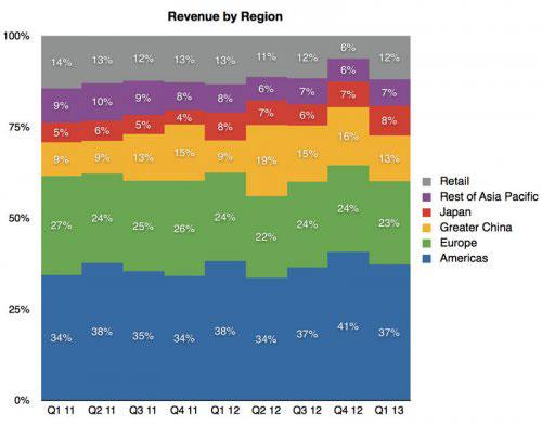 applestore2 AppleStore : un pourcentage de revenus en baisse