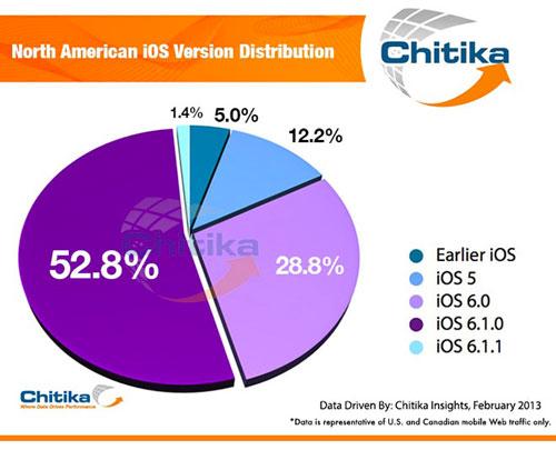 chitika iOS 6 = 83% du trafic web diOS aux États Unis