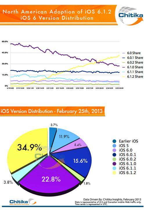 ios2 iOS 6.1.2 déjà installé sur plus de 30% des appareils