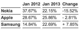 statcounter mobile internet usage 2013 LiPhone prend la première place de lutilisation internet devant Nokia