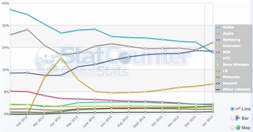 statcounter mobile internet usage jan 2013 LiPhone prend la première place de lutilisation internet devant Nokia