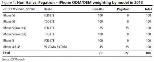 iphoneproductiin Pegatron produira liPhone 5 low cost dApple