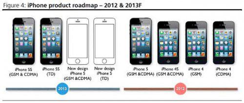 lowcost Les spécificités de liPhone 5 low cost selon Ming Chi Kuo