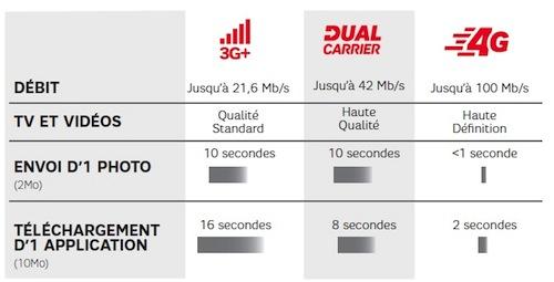 options 4g SFR La 4G est disponible à Marseille avec SFR