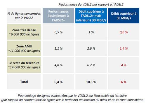 VDSL 2 Officiel : La VDSL2 arrive cet automne en France