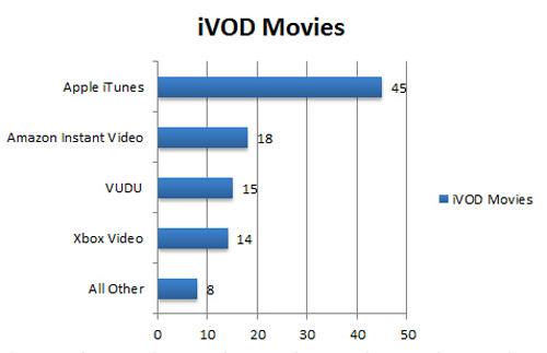 contenu iTunes : toujours leader concernant la vidéo sur internet