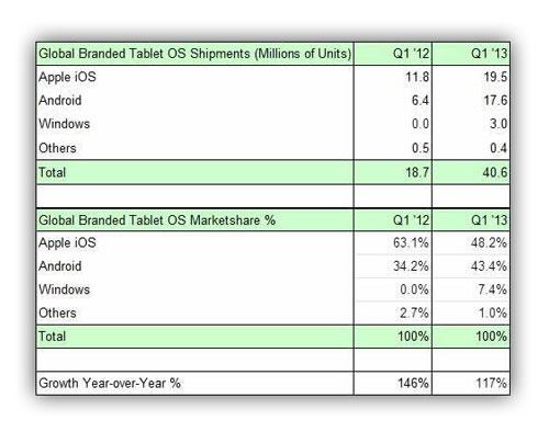 ipad apple market Apple détient près de 50 % du marché des tablettes