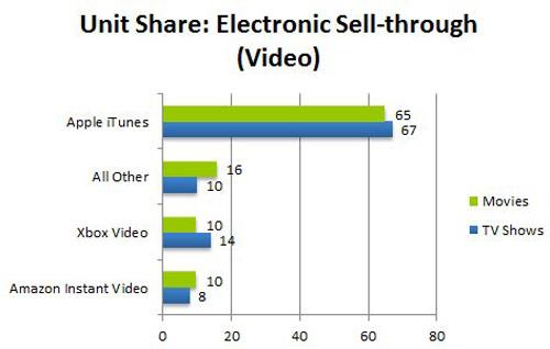 itunes1 iTunes : toujours leader concernant la vidéo sur internet