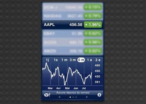 AAPL Laction Apple (AAPL) est en hausse