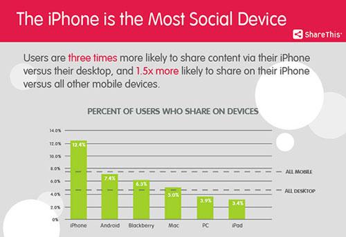 ShareThis L'iPhone est nommé le mobile le plus social