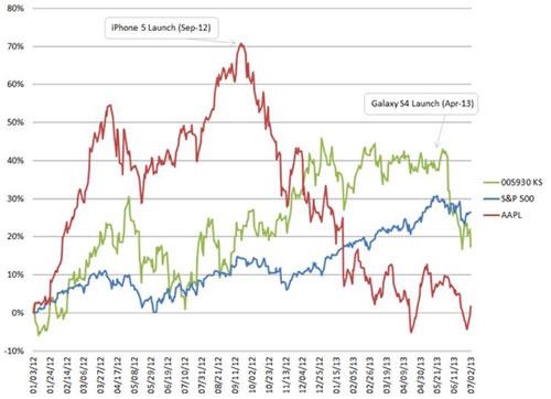 apple iphone 5 galaxy S4 LiPhone 5 sest vendu deux fois plus vite que le Galaxy S4 à sa sortie