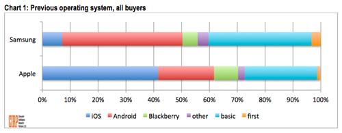 screen shot 2013 08 19 at 5 05 01 am 20% des nouveaux acquéreurs diPhone viennent dAndroid