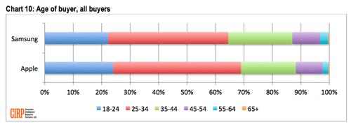 screen shot 2013 08 19 at 6 03 31 am 20% des nouveaux acquéreurs diPhone viennent dAndroid