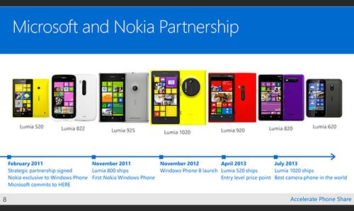 Microsoft Nokia Microsoft rachète la partie mobile Nokia pour 7,2 milliards de dollars