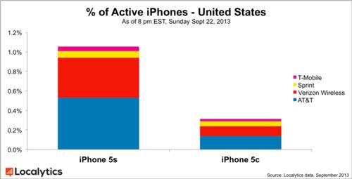 iphone11 LiPhone 5S est trois fois plus populaire que liPhone 5C