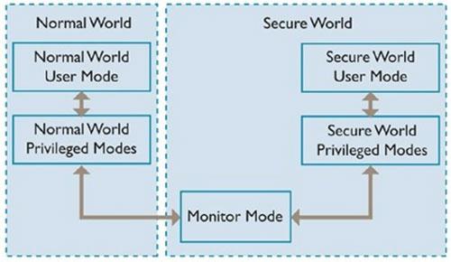 secure Touch ID : comment ça fonctionne ? Est ce fiable ?