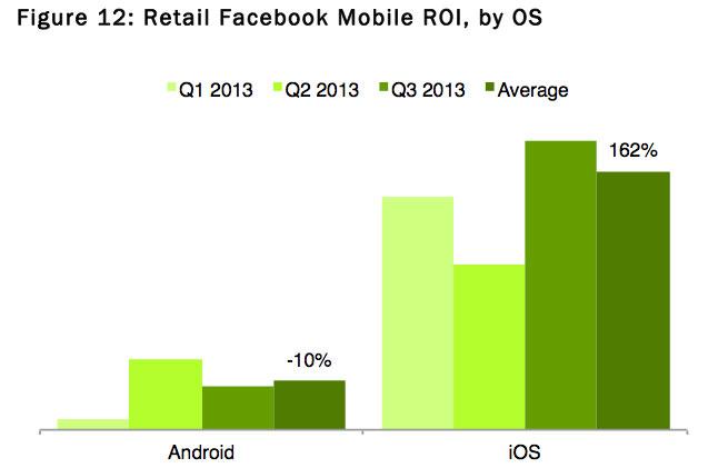 nanigans facebook1 Facebook iOS, un rendement à 1790% plus élevé pour les annonceurs que sur Android