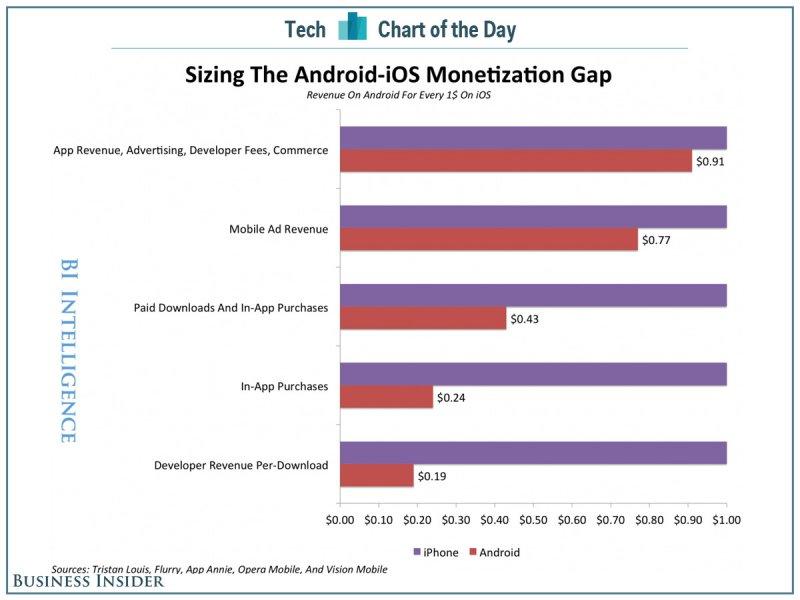 chart of the day ios android monetization gap Les développeurs iOS sont mieux rémunérés que ceux dAndroid