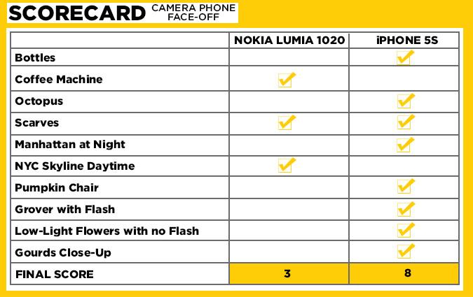 lumia1020 iphone5s scorecard 1 Photographie : LiPhone 5S plus performant que le Nokia Lumia 1020